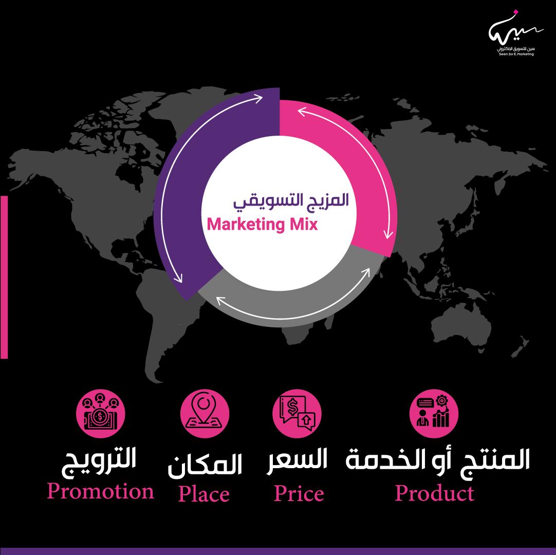 المزيج التسويقي |  Marketing Mix